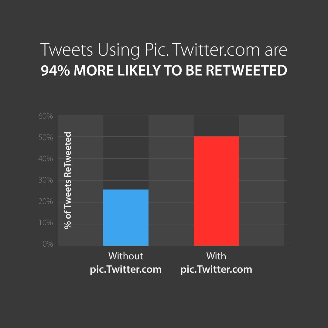 Twitter Retweet Strategy