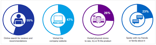 Digital Marketing Statistics DWS