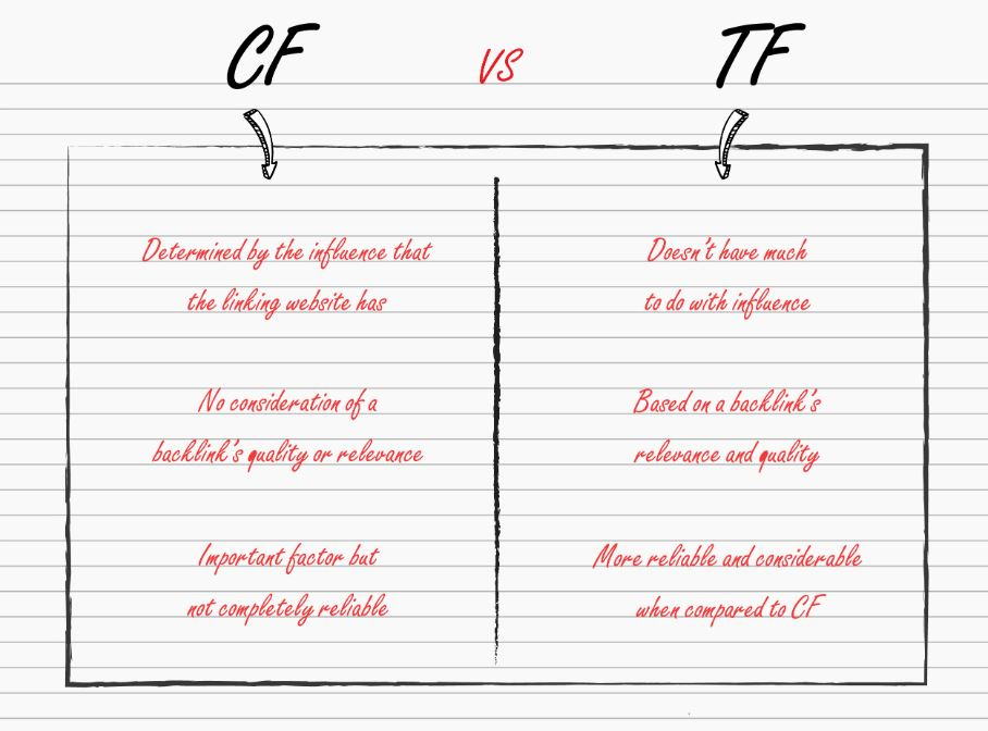 Difference between CF and TF