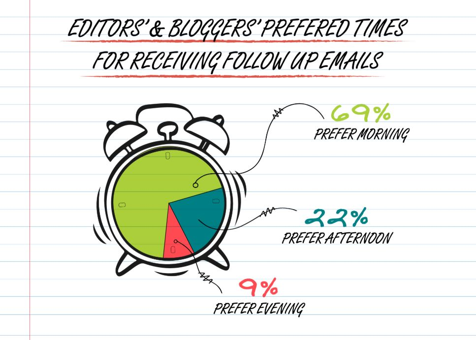 Editors' and Bloggers' Preferred Times For Receiving Follow Up Emails